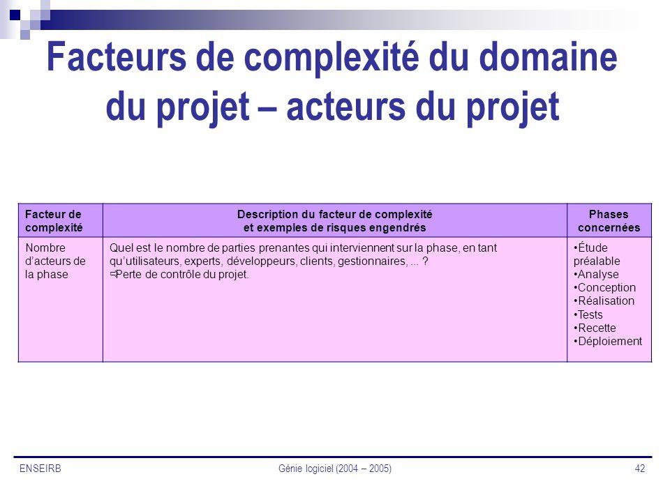 Facteurs de complexité du domaine du projet – acteurs du projet