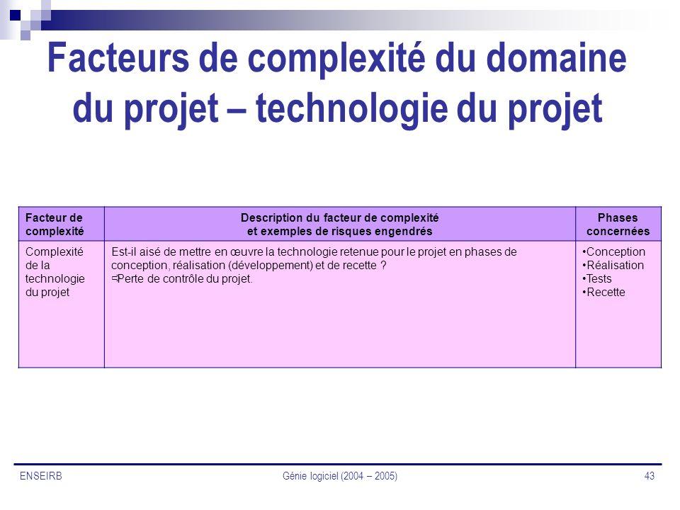 Facteurs de complexité du domaine du projet – technologie du projet
