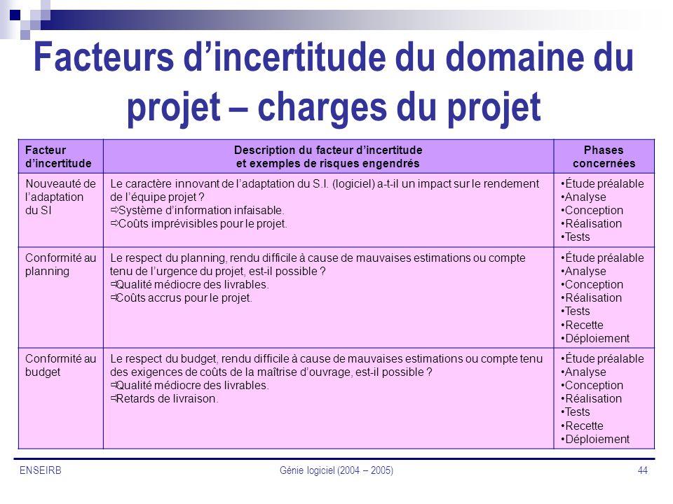 Facteurs d'incertitude du domaine du projet – charges du projet