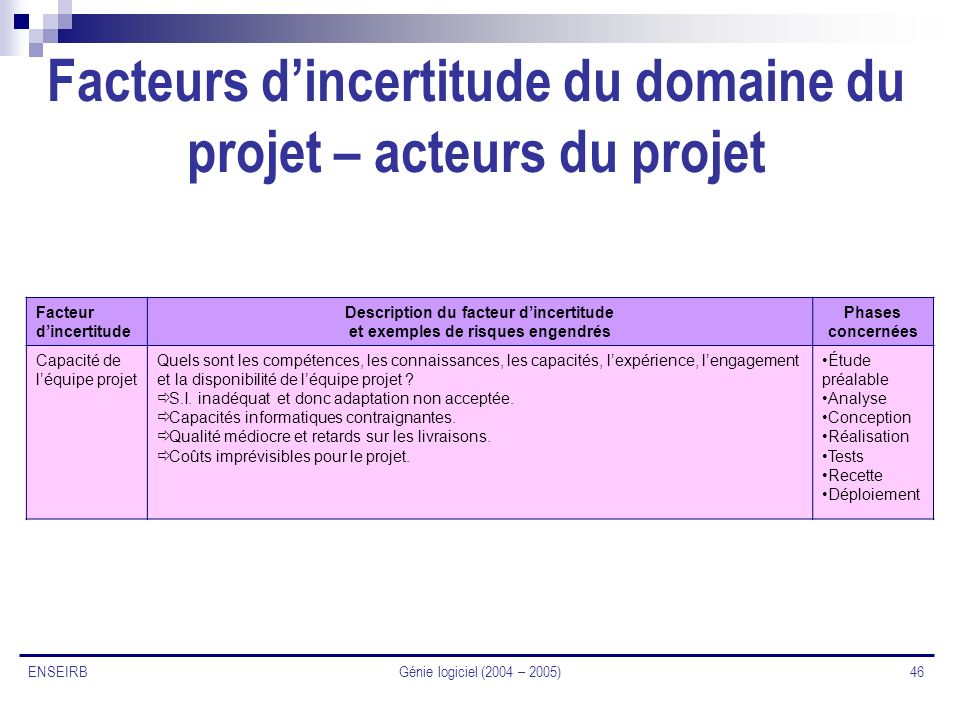 Facteurs d'incertitude du domaine du projet – acteurs du projet