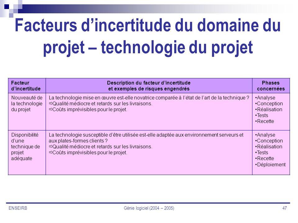 Facteurs d'incertitude du domaine du projet – technologie du projet