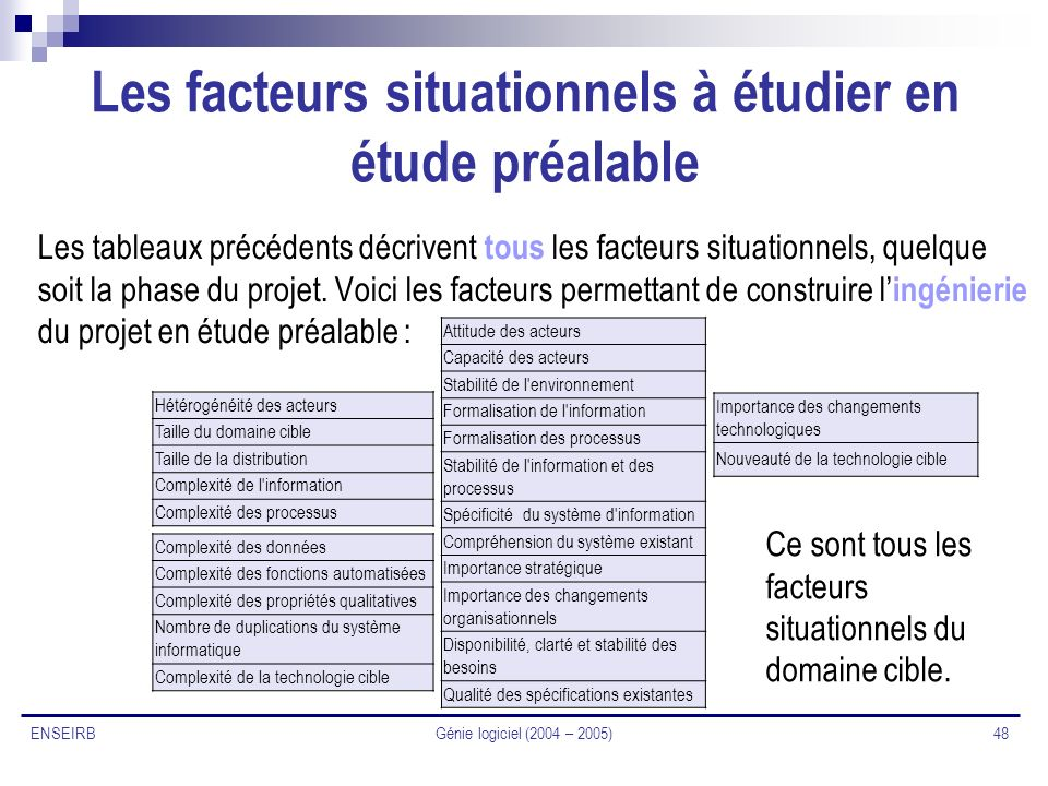 Les facteurs situationnels à étudier en étude préalable