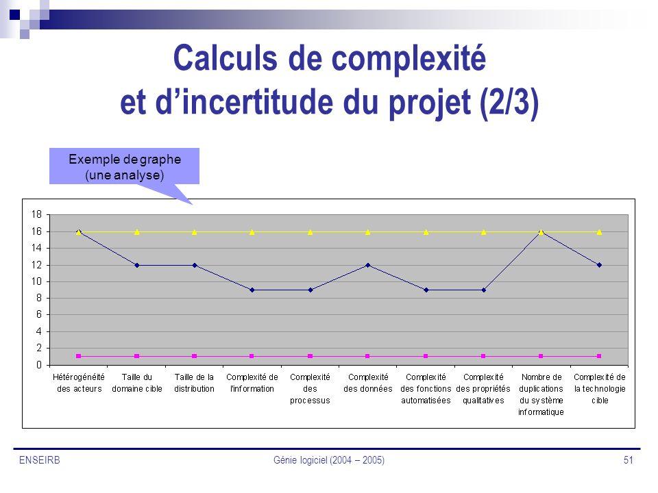Calculs de complexité et d'incertitude du projet (2/3)