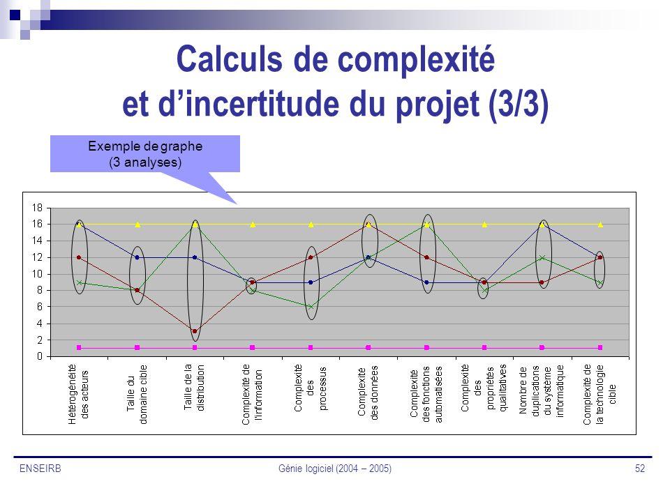 Calculs de complexité et d'incertitude du projet (3/3)