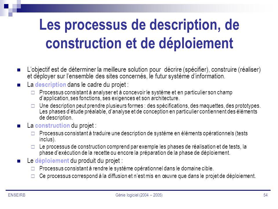 Les processus de description, de construction et de déploiement