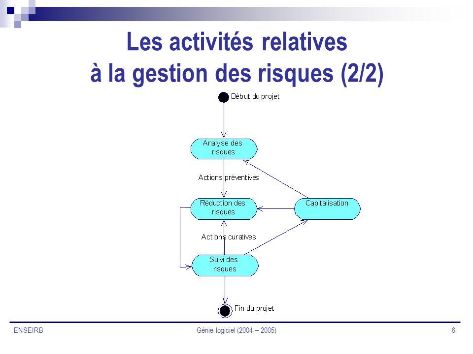 Les activités relatives à la gestion des risques (2/2)