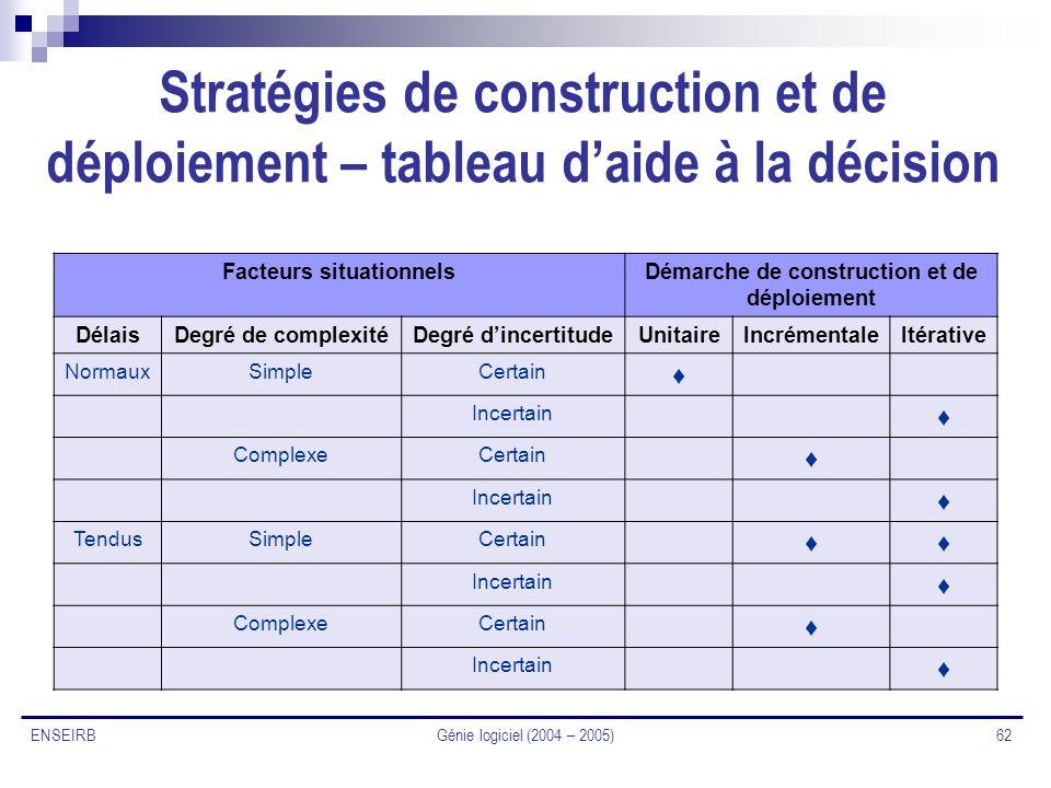Facteurs situationnels Démarche de construction et de déploiement