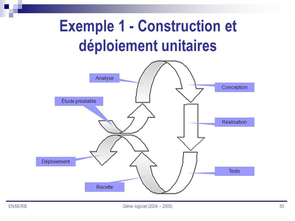 Exemple 1 - Construction et déploiement unitaires