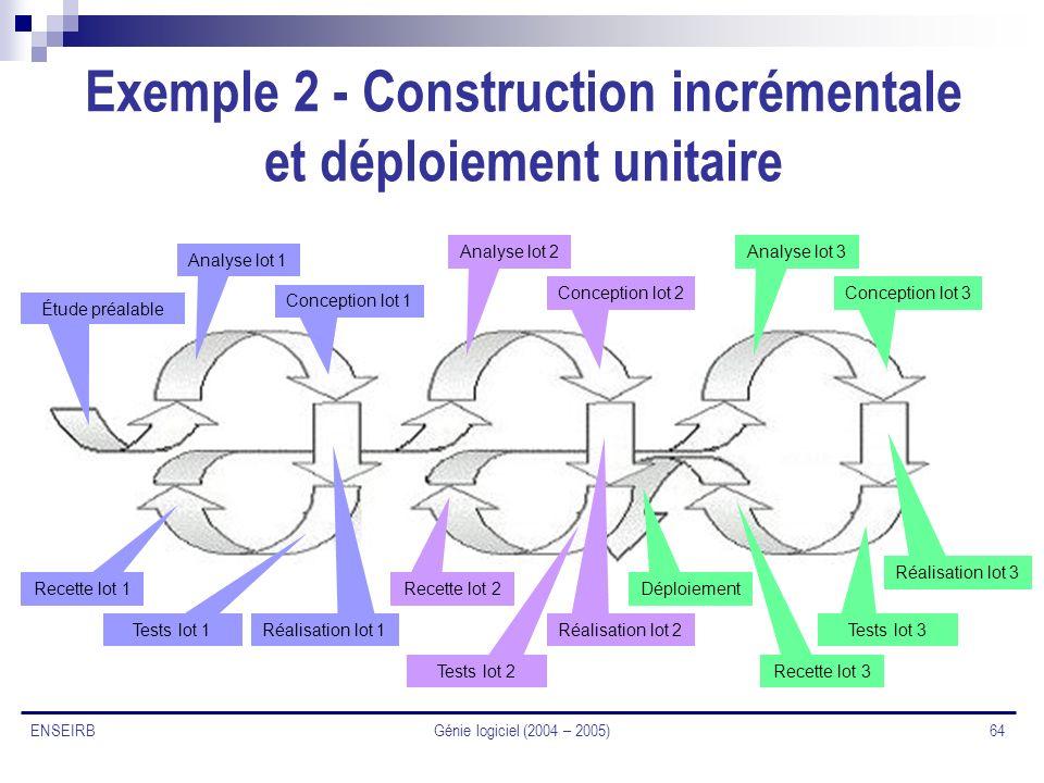 Exemple 2 - Construction incrémentale et déploiement unitaire