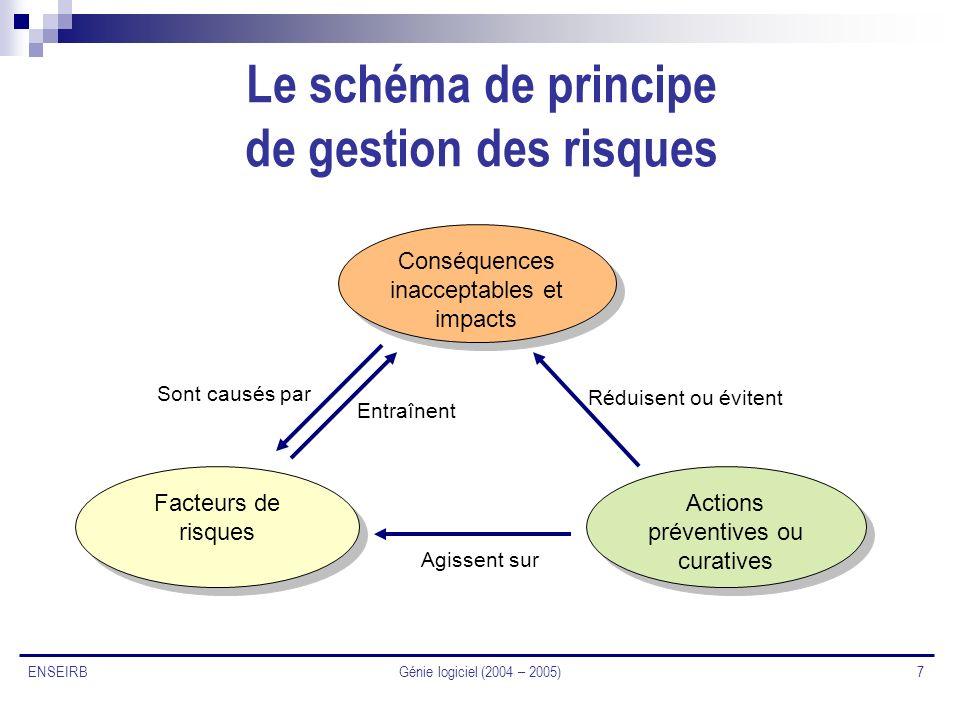 Le schéma de principe de gestion des risques