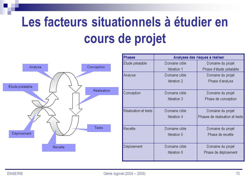 Les facteurs situationnels à étudier en cours de projet