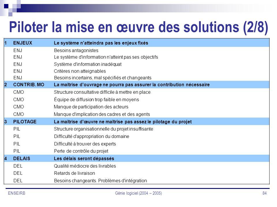 Piloter la mise en œuvre des solutions (2/8)