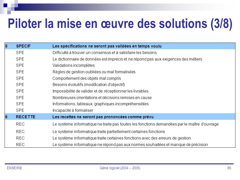 Piloter la mise en œuvre des solutions (3/8)