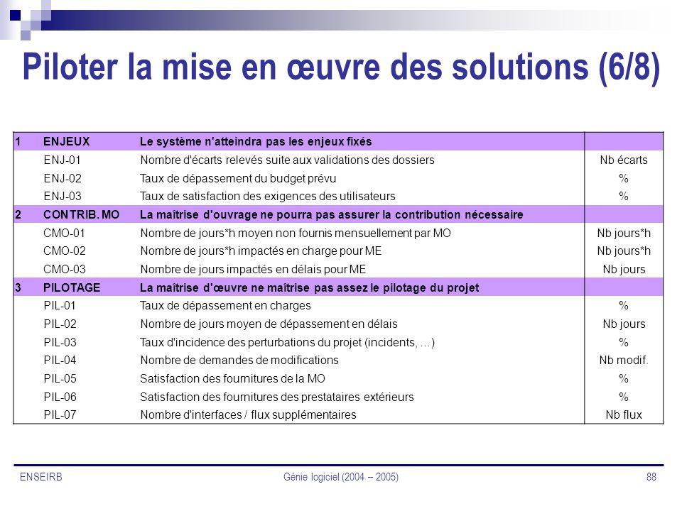 Piloter la mise en œuvre des solutions (6/8)