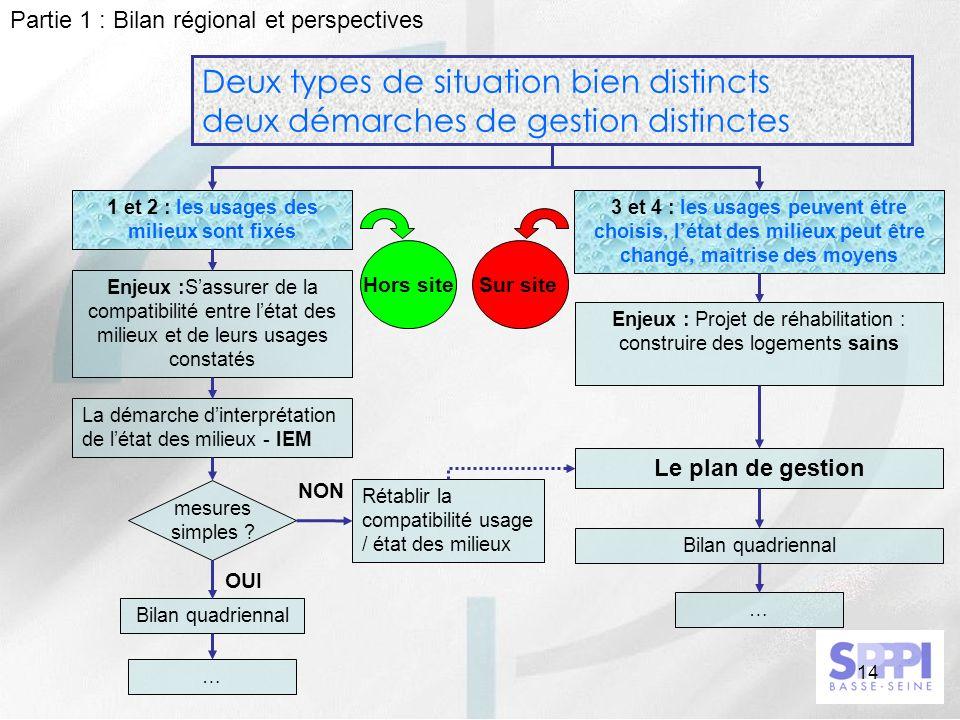 Partie 1 : Bilan régional et perspectives