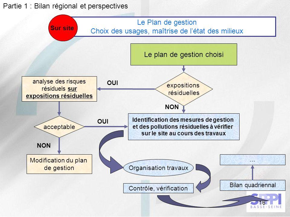 Le Plan de gestion Choix des usages, maîtrise de l'état des milieux