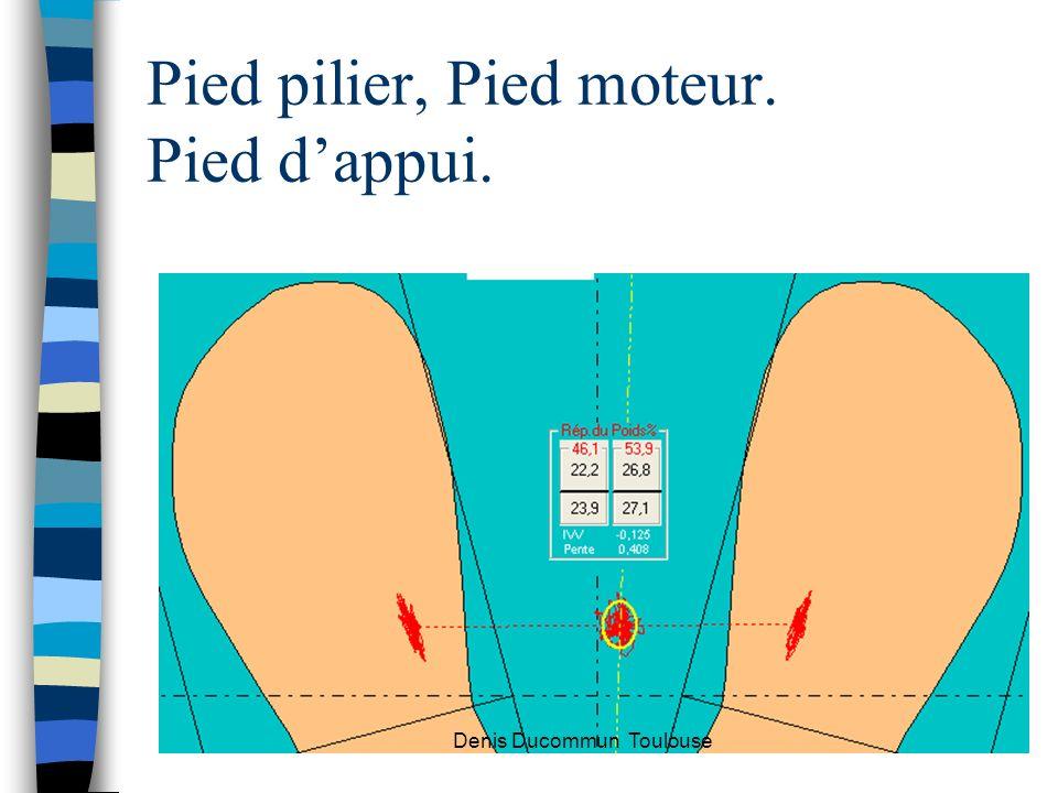 Pied pilier, Pied moteur. Pied d'appui.