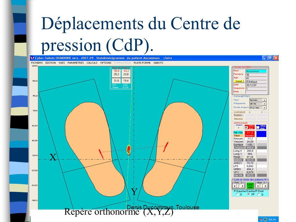 Déplacements du Centre de pression (CdP).