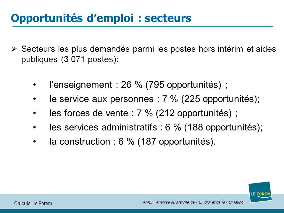 Opportunités d'emploi : secteurs