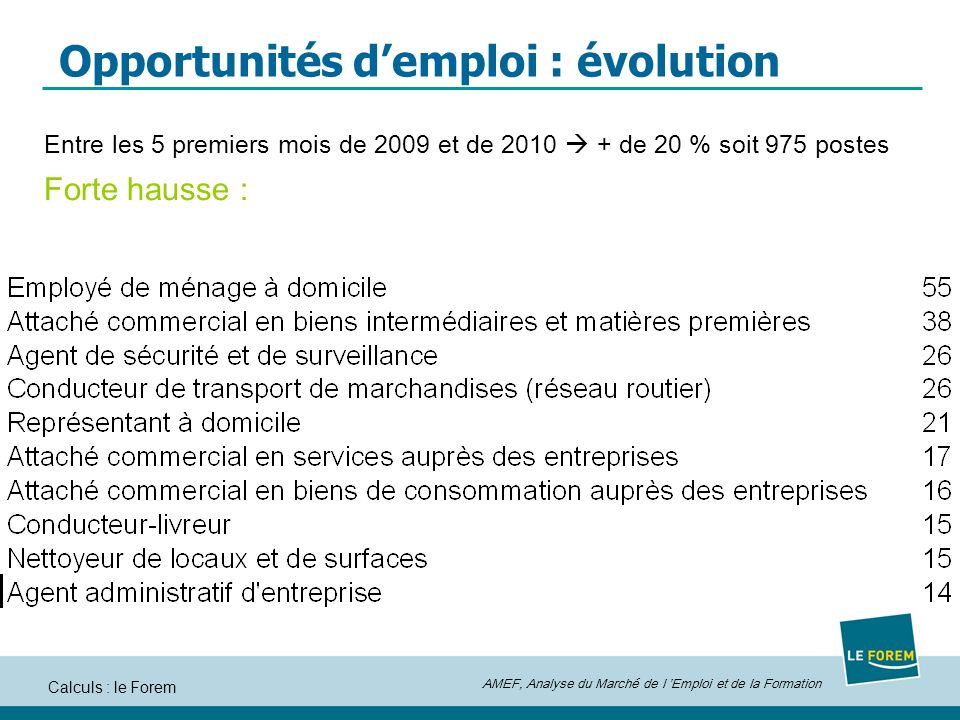 Opportunités d'emploi : évolution