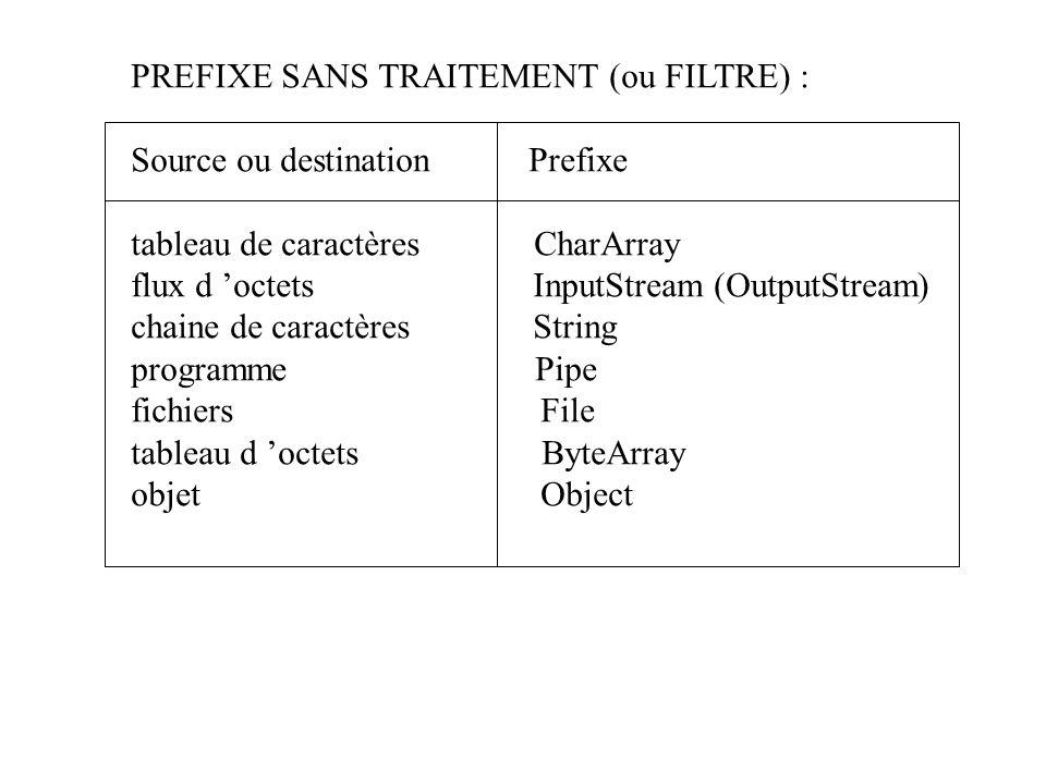 PREFIXE SANS TRAITEMENT (ou FILTRE) :