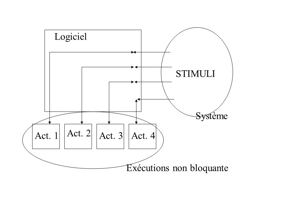 Logiciel STIMULI Système Act. 2 Act. 1 Act. 3 Act. 4 Exécutions non bloquante