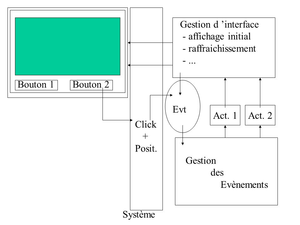 Bouton 1 Bouton 2. Gestion d 'interface. - affichage initial. - raffraichissement. - ... Evt. Act. 1.