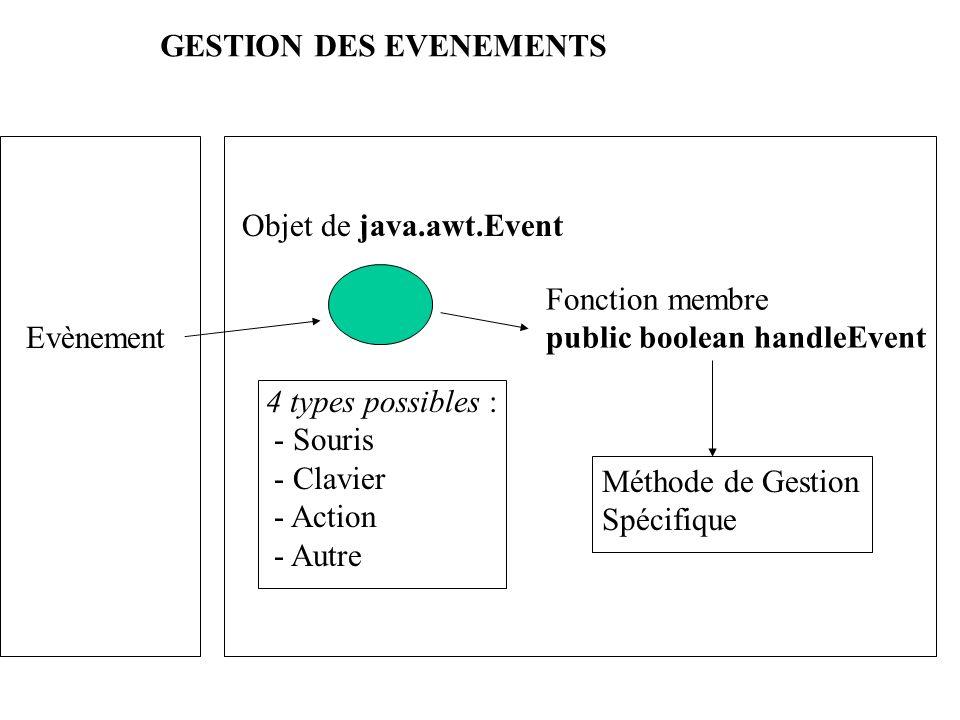 GESTION DES EVENEMENTS