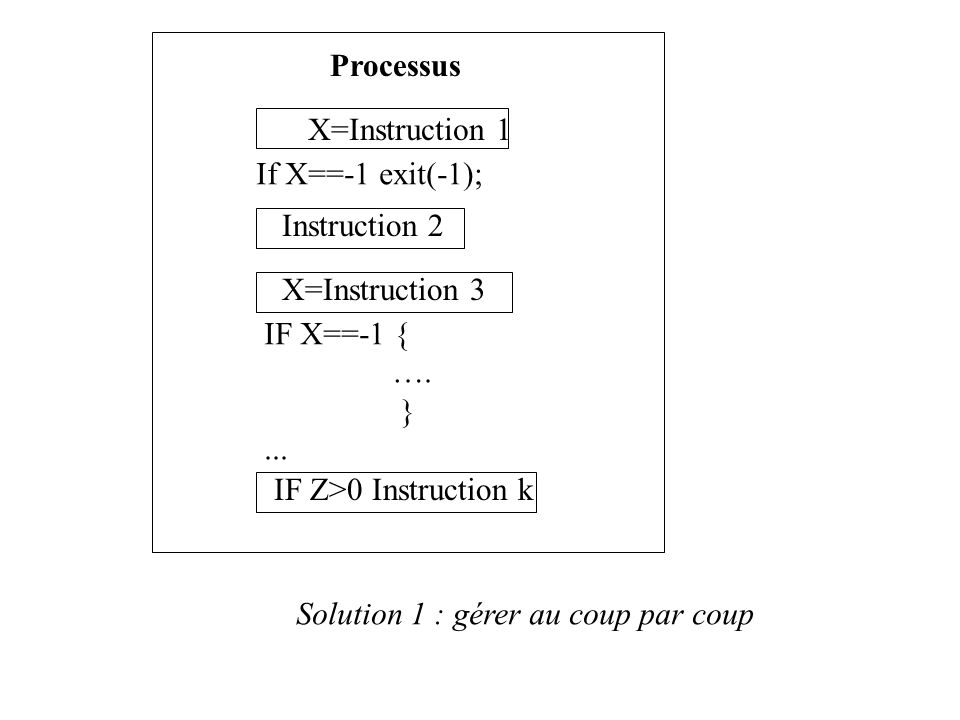 Processus X=Instruction 1. If X==-1 exit(-1); Instruction 2. X=Instruction 3. IF X==-1 { …. }