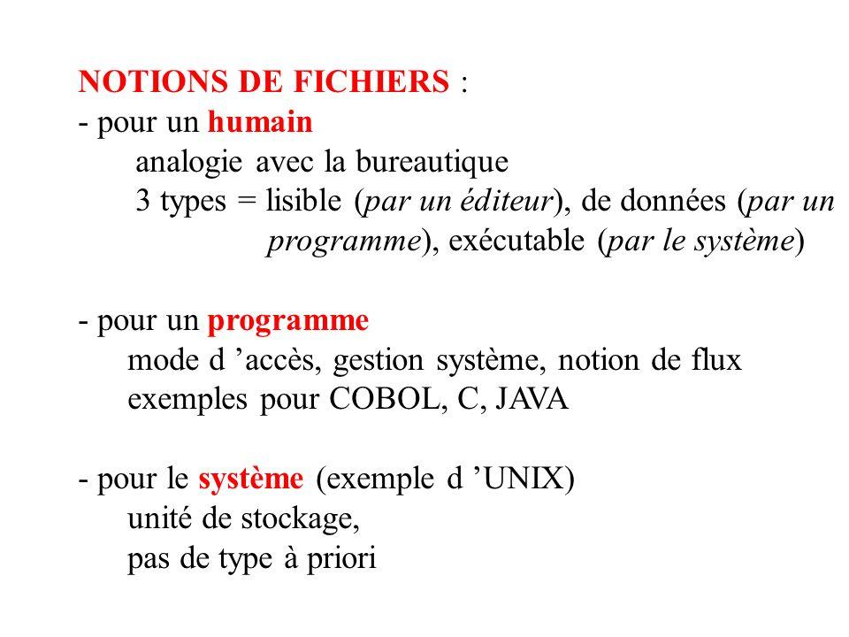 NOTIONS DE FICHIERS : - pour un humain. analogie avec la bureautique. 3 types = lisible (par un éditeur), de données (par un.