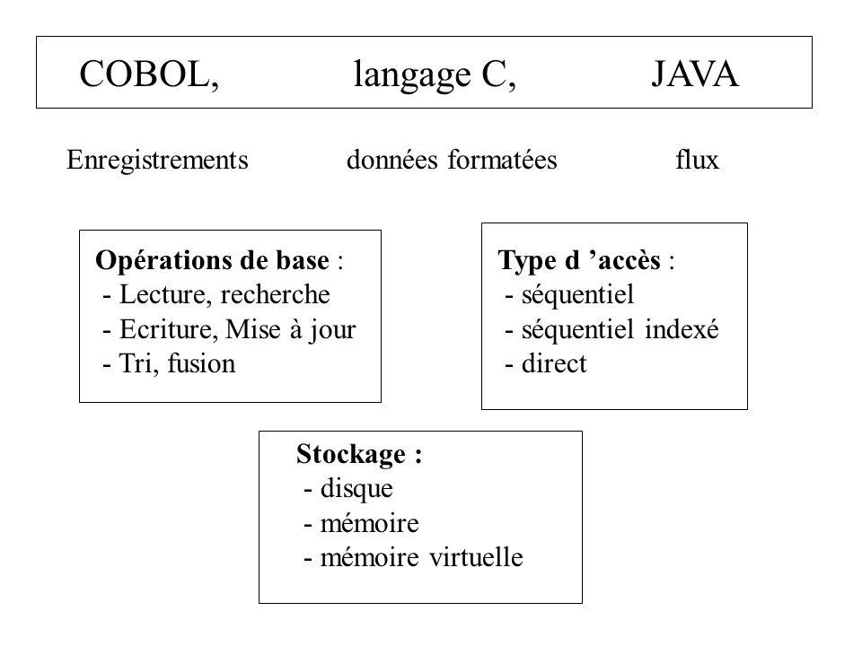 COBOL, langage C, JAVA Enregistrements données formatées flux