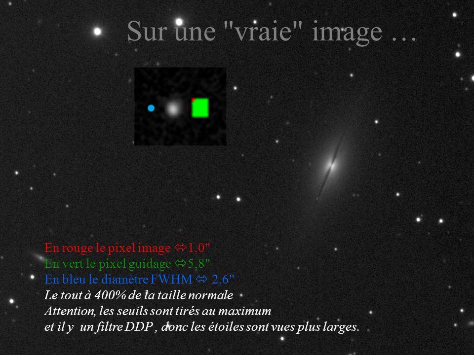 Sur une vraie image … En rouge le pixel image 1,0