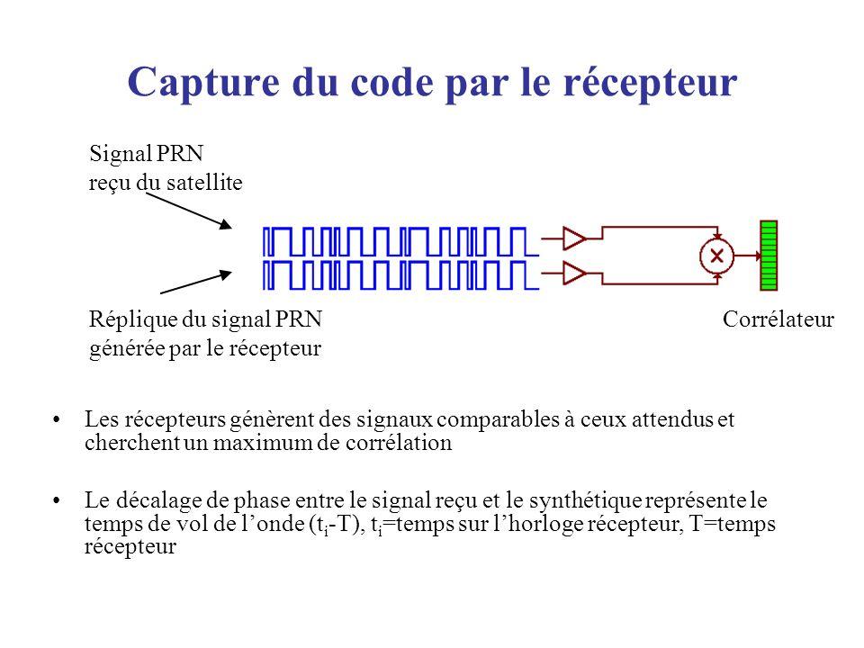 Capture du code par le récepteur