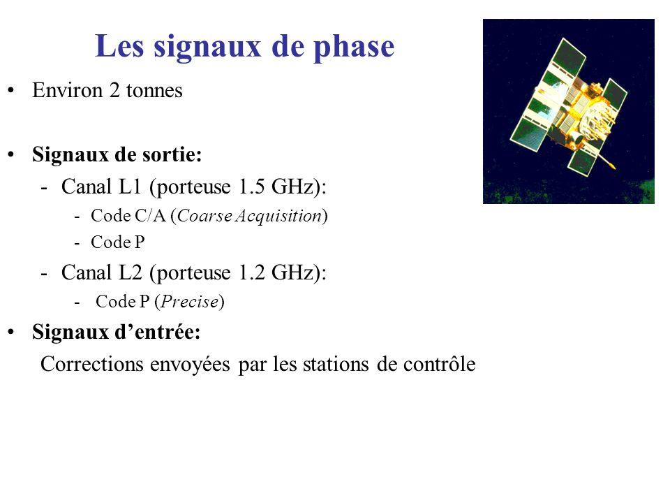 Les signaux de phase Environ 2 tonnes Signaux de sortie: