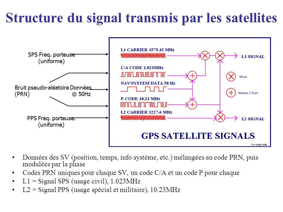 Structure du signal transmis par les satellites
