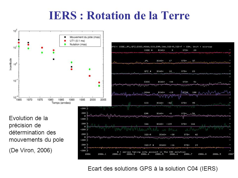 IERS : Rotation de la Terre