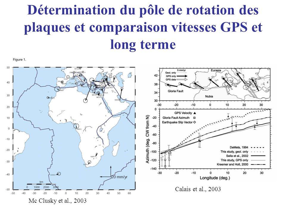 Détermination du pôle de rotation des plaques et comparaison vitesses GPS et long terme