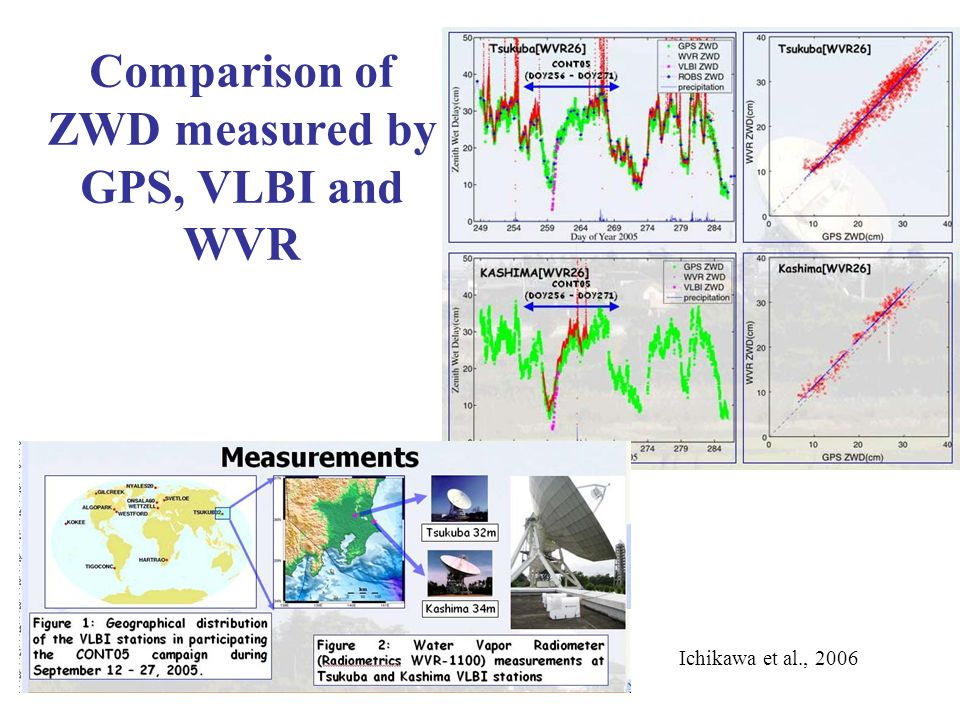 Comparison of ZWD measured by GPS, VLBI and WVR