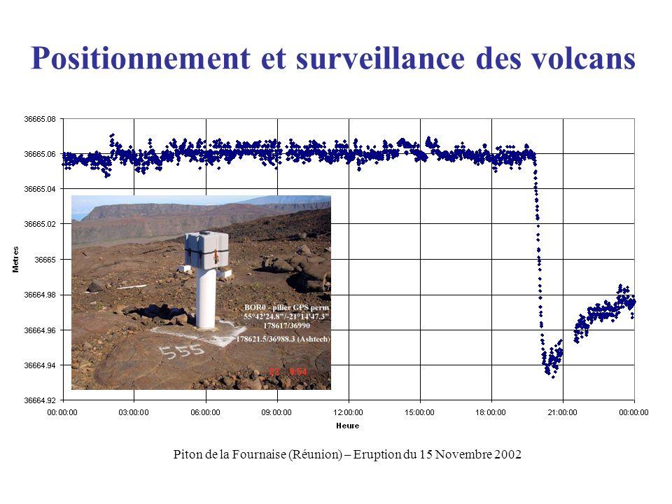 Positionnement et surveillance des volcans