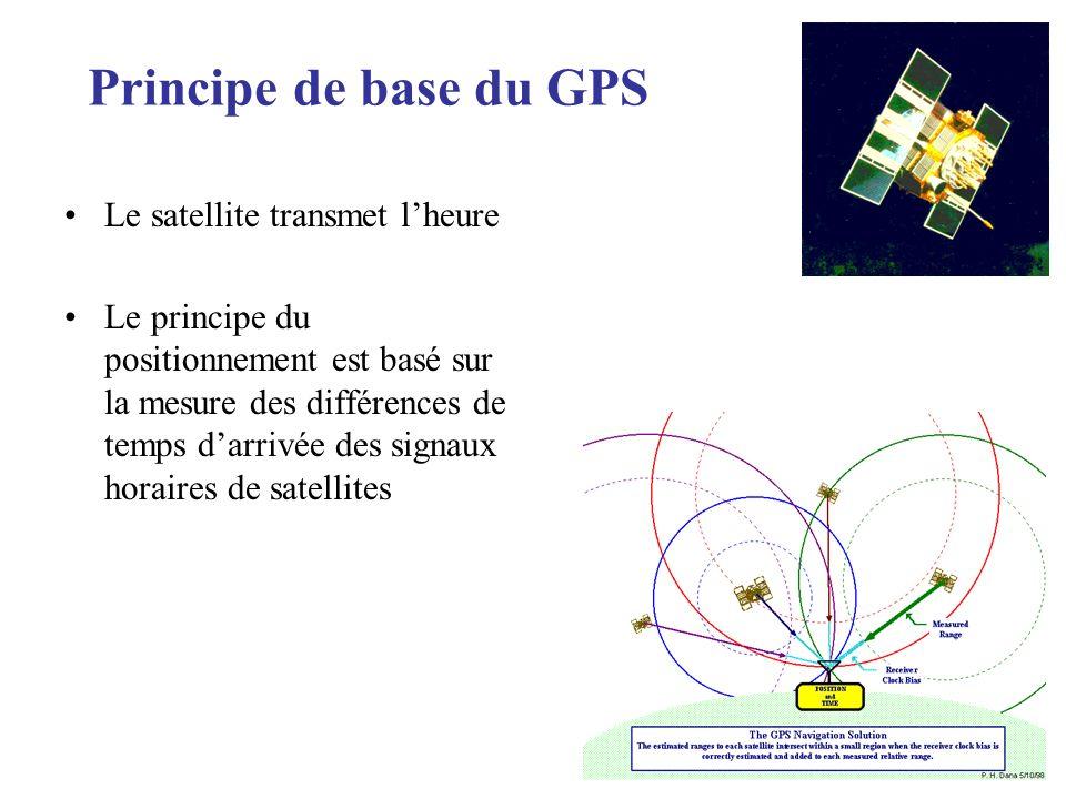 Principe de base du GPS Le satellite transmet l'heure