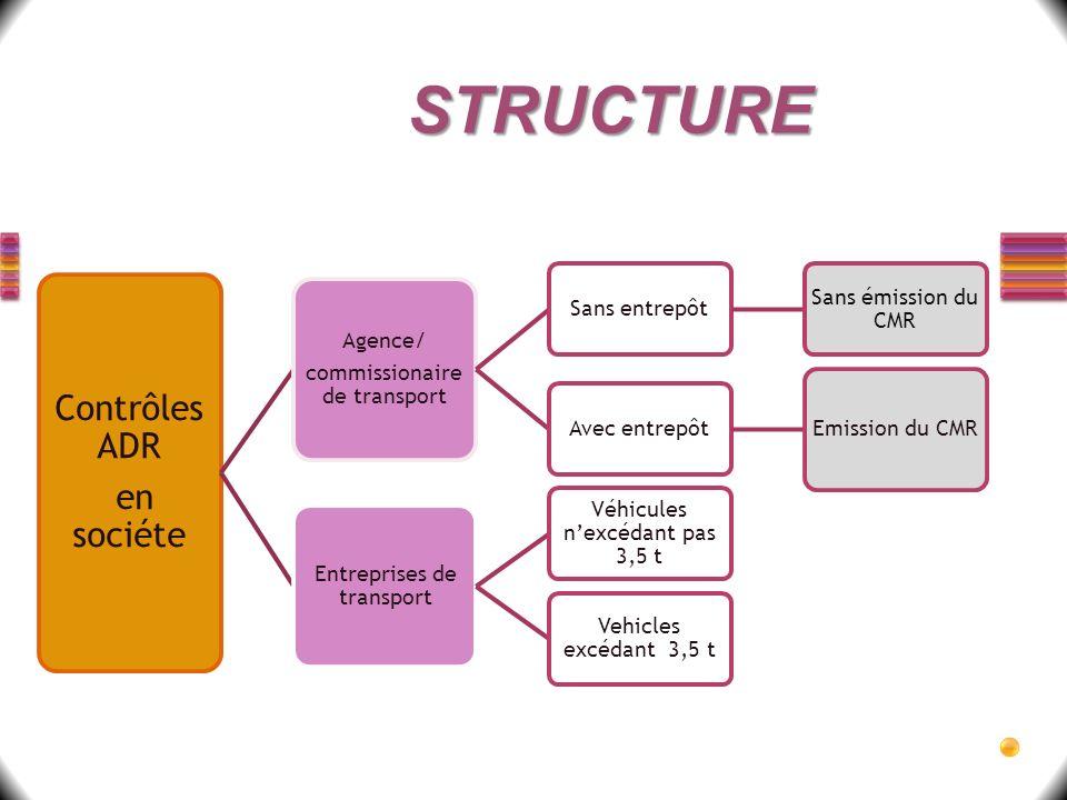 STRUCTURE Contrôles ADR en sociéte commissionaire de transport Agence/