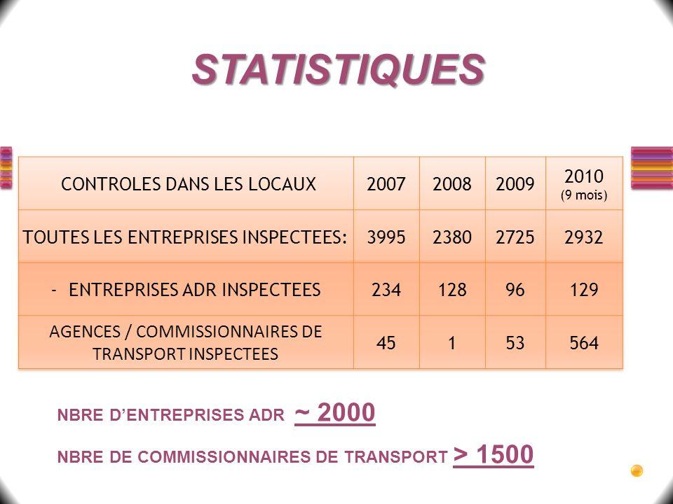 STATISTIQUES CONTROLES DANS LES LOCAUX 2007 2008 2009 2010