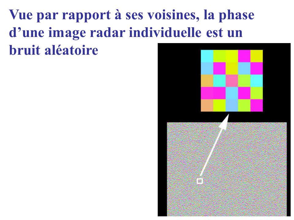 Vue par rapport à ses voisines, la phase d'une image radar individuelle est un bruit aléatoire