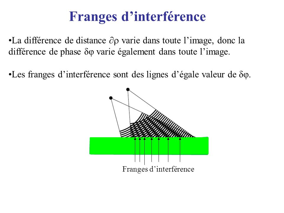 Franges d'interférence