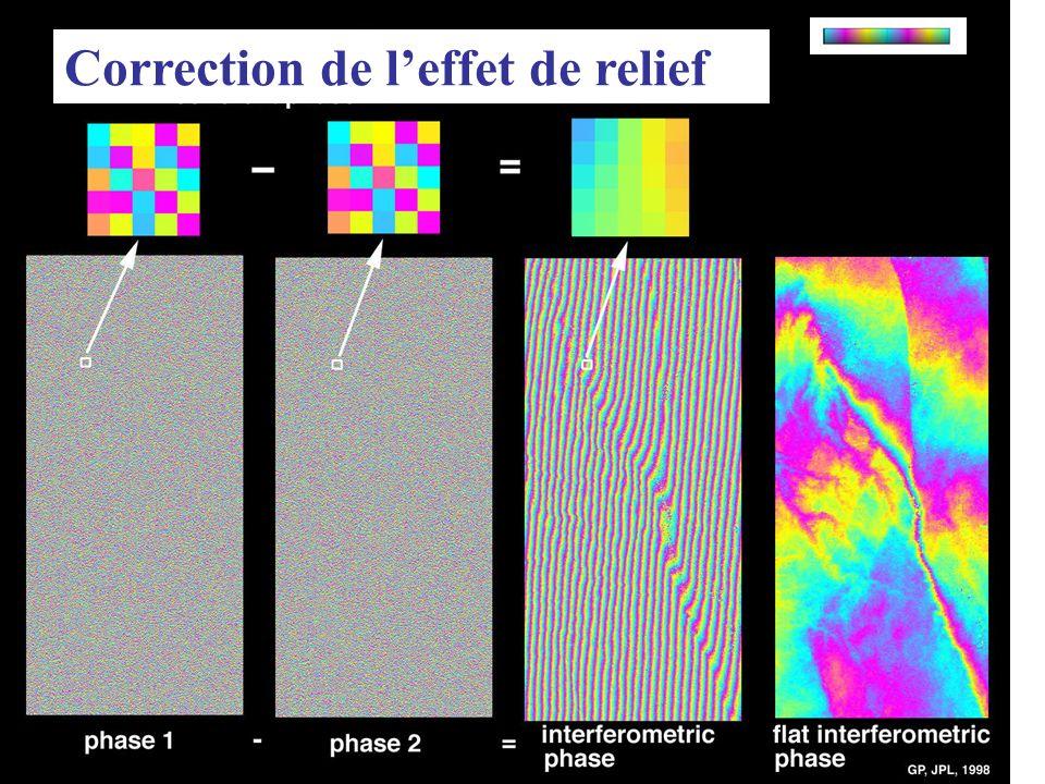 Correction de l'effet de relief