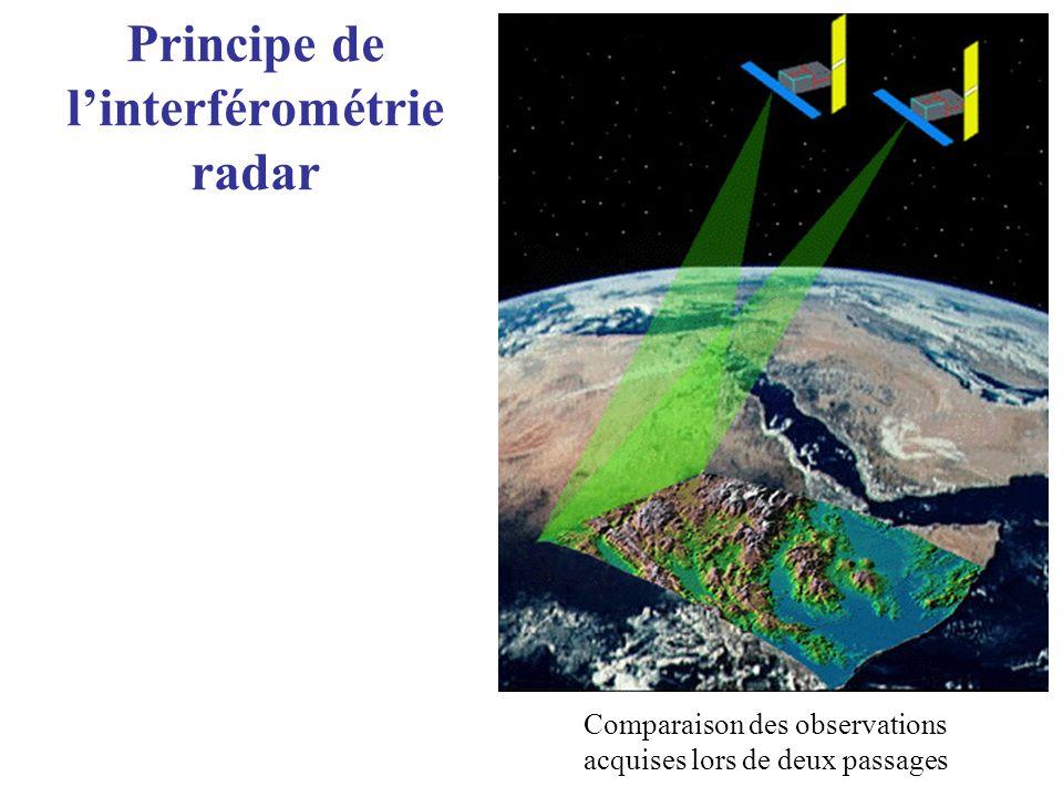 Principe de l'interférométrie radar