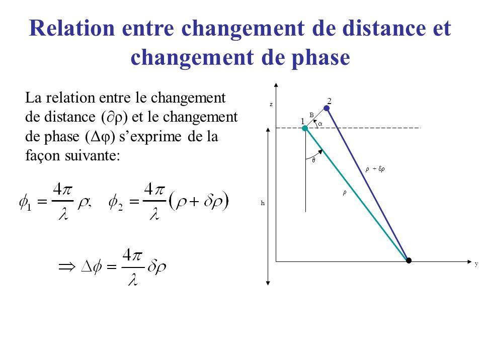 Relation entre changement de distance et changement de phase
