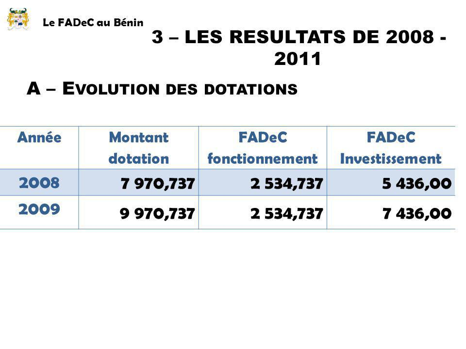 A – Evolution des dotations 2008 7 970,737 2 534,737 5 436,00 2009