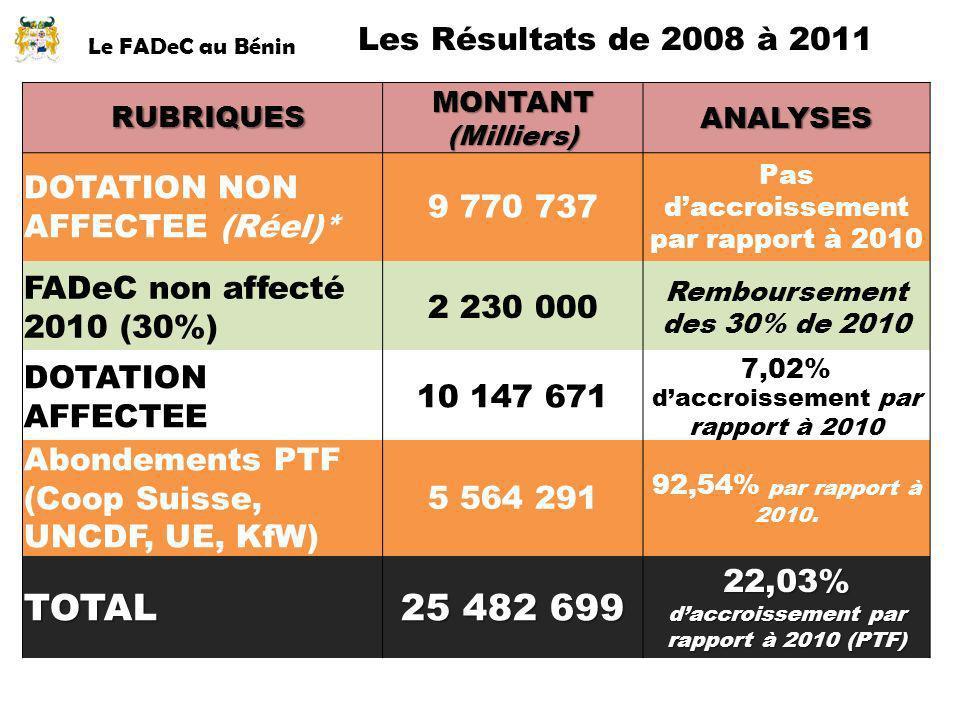 TOTAL 25 482 699 Les Résultats de 2008 à 2011