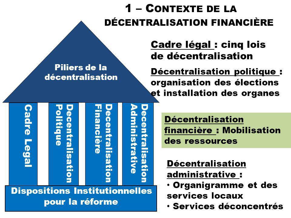 Piliers de la décentralisation